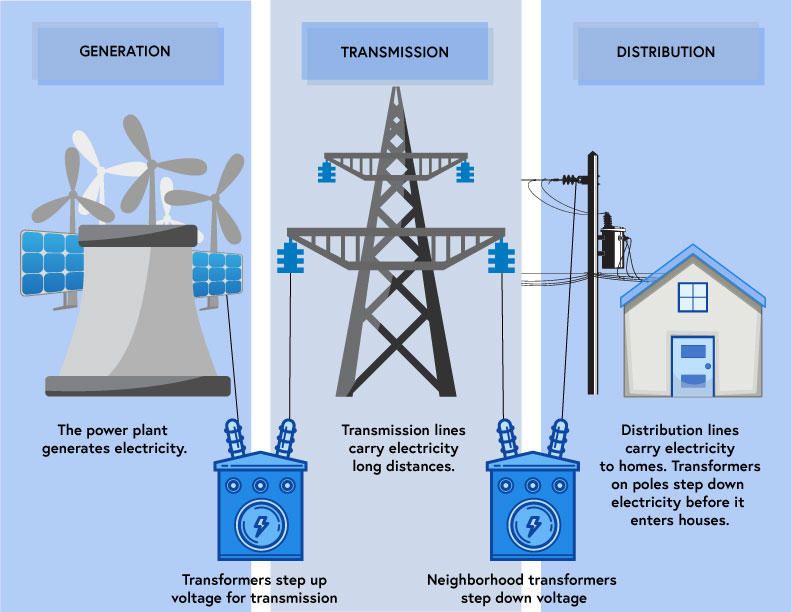 Generation Transmission and Distribution